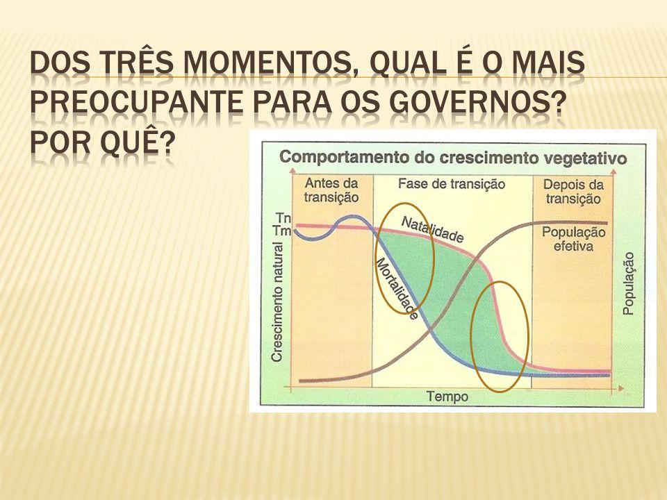 Malthusiana; Neomalthusiana; Reformista / Marxista.