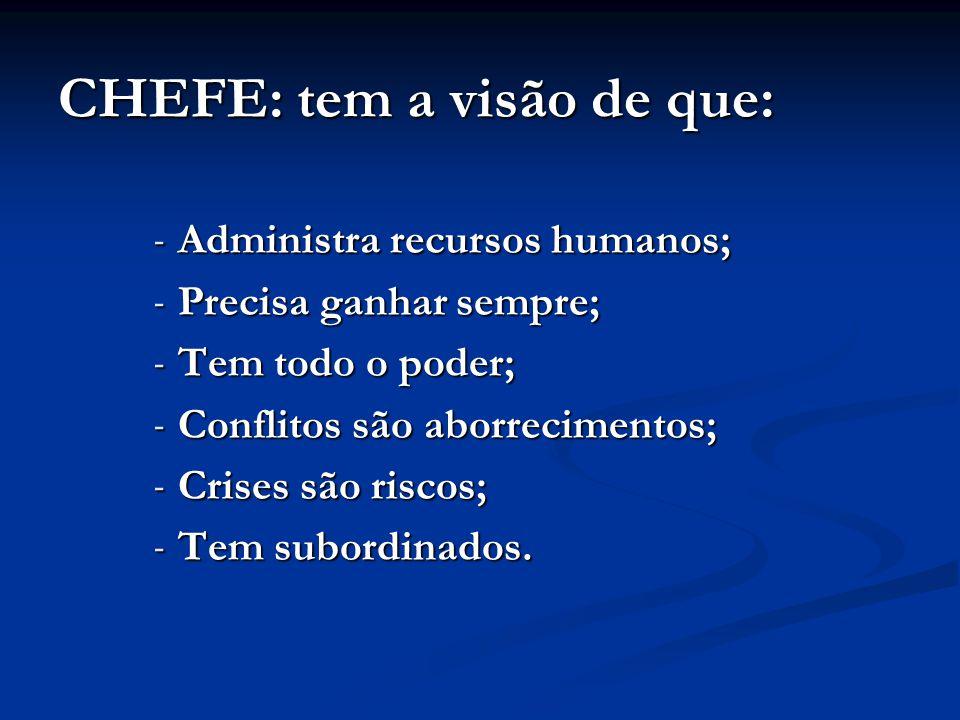 CHEFE: tem a visão de que: - Administra recursos humanos; - Precisa ganhar sempre; - Tem todo o poder; - Conflitos são aborrecimentos; - Crises são ri