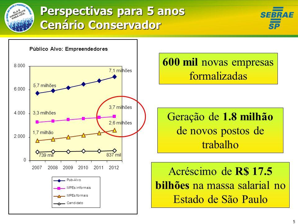16 Estratégia para Regulamentação nos Municípios Paulistas Parceria Sebrae -FGV Criação de Modelos de Licitação Micro e Pequena Empresa Prefeituras Acompanhamento Regulamentação Federal Regulamentação Estadual