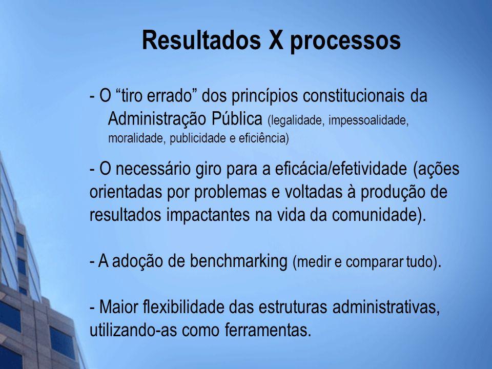 Resultados X processos - O tiro errado dos princípios constitucionais da Administração Pública (legalidade, impessoalidade, moralidade, publicidade e eficiência) - Maior flexibilidade das estruturas administrativas, utilizando-as como ferramentas.