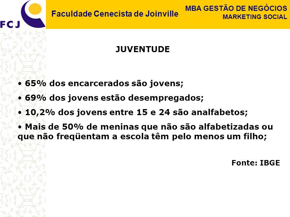 Faculdade Cenecista de Joinville MBA GESTÃO DE NEGÓCIOS MARKETING SOCIAL 65% dos encarcerados são jovens; 69% dos jovens estão desempregados; 10,2% dos jovens entre 15 e 24 são analfabetos; Mais de 50% de meninas que não são alfabetizadas ou que não freqüentam a escola têm pelo menos um filho; Fonte: IBGE JUVENTUDE