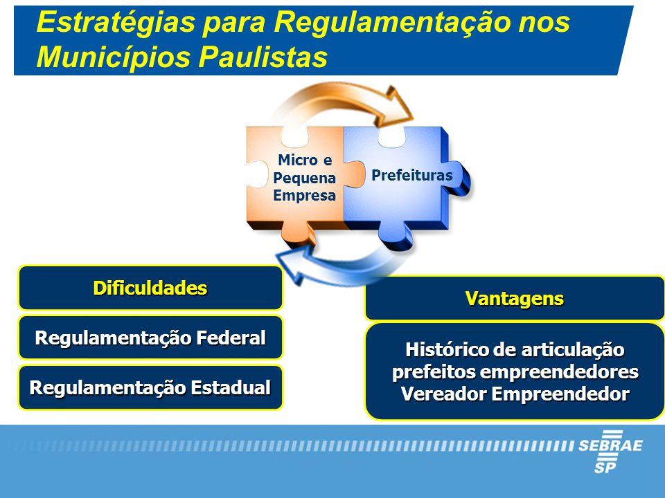 Vantagens Histórico de articulação prefeitos empreendedores Vereador Empreendedor Micro e Pequena Empresa Prefeituras Dificuldades Regulamentação Federal Regulamentação Estadual Estratégias para Regulamentação nos Municípios Paulistas