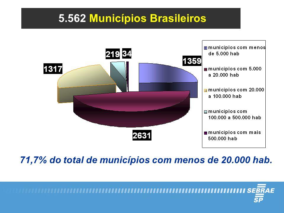 71,7% do total de municípios com menos de 20.000 hab. 5.562 Municípios Brasileiros