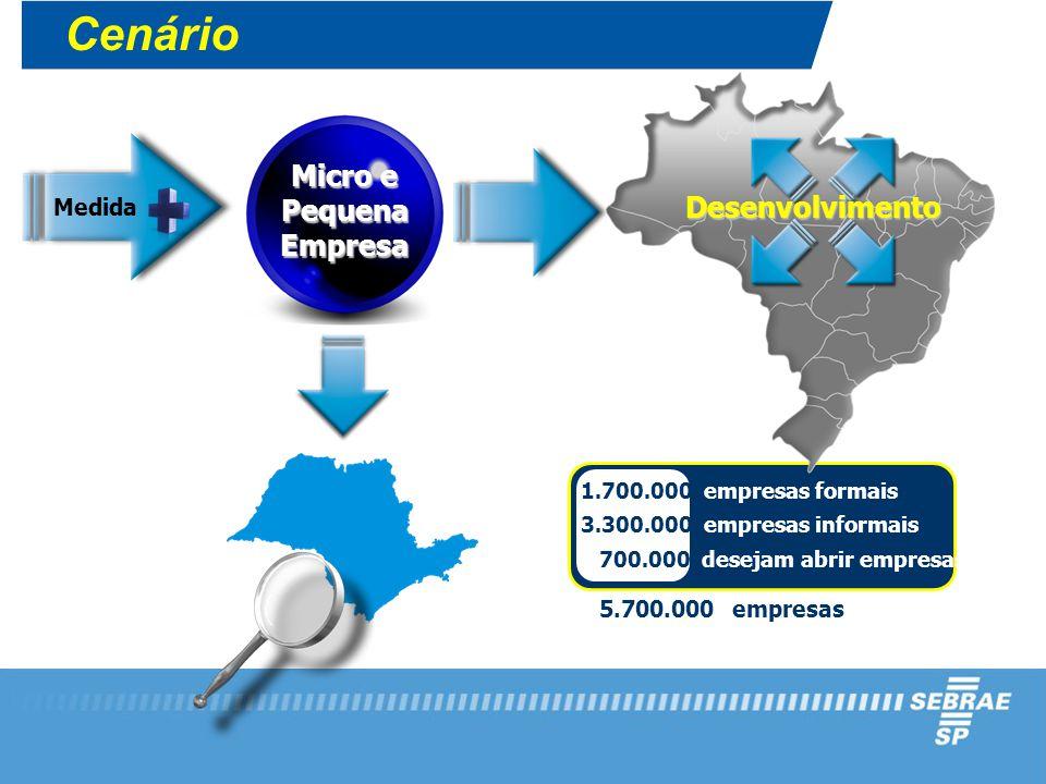 1.700.000 empresas formais 3.300.000 empresas informais 700.000 desejam abrir empresas 5.700.000 empresas Micro e Pequena Empresa Medida Desenvolvimento Cenário