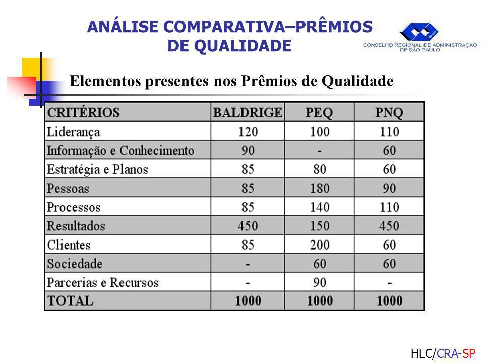 HLC/CRA-SP ANÁLISE COMPARATIVA–PRÊMIOS DE QUALIDADE Elementos presentes nos Prêmios de Qualidade