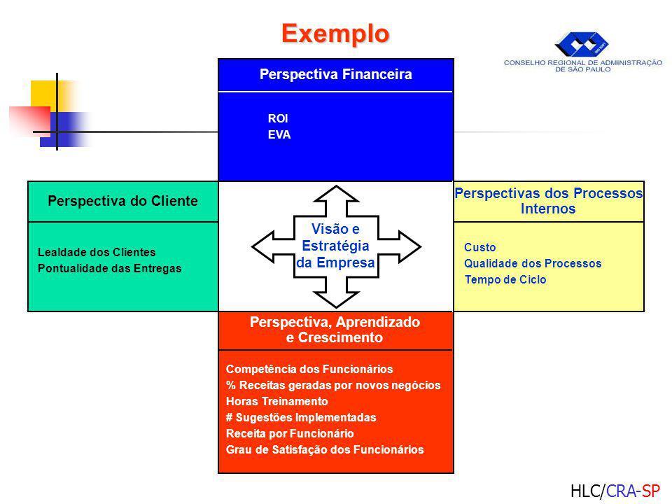 HLC/CRA-SP Visão e Estratégia da Empresa Perspectiva Financeira ROI EVA Perspectiva, Aprendizado e Crescimento Competência dos Funcionários % Receitas