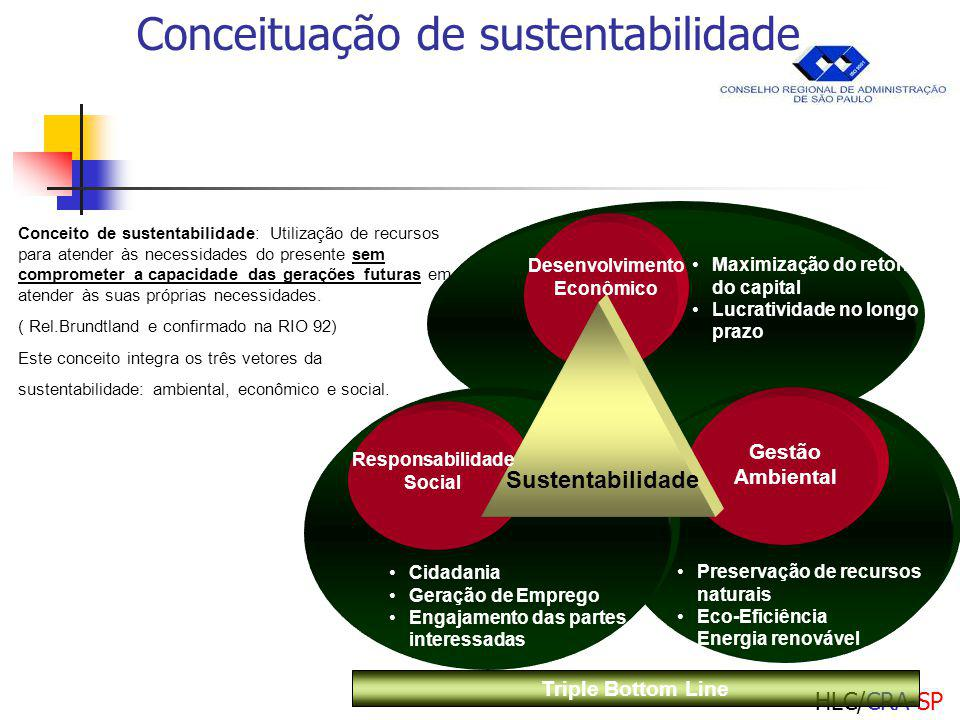 HLC/CRA-SP Maximização do retorno do capital Lucratividade no longo prazo Preservação de recursos naturais Eco-Eficiência Energia renovável Cidadania Geração de Emprego Engajamento das partes interessadas Desenvolvimento Econômico Gestão Ambiental Responsabilidade Social Sustentabilidade Conceito de sustentabilidade: Utilização de recursos para atender às necessidades do presente sem comprometer a capacidade das gerações futuras em atender às suas próprias necessidades.
