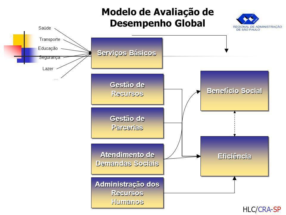 HLC/CRA-SP Benefício Social EficiênciaEficiência Serviços Básicos Gestão de Recursos Gestão de Parcerias Atendimento de Demandas Sociais Administração