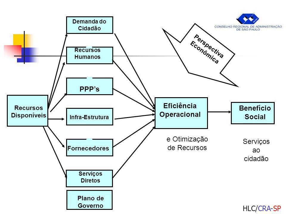 HLC/CRA-SP Infra-Estrutura Recursos Disponíveis Eficiência Operacional Benefício Social Demanda do Cidadão Recursos Humanos PPPs Fornecedores Serviços Diretos Plano de Governo e Otimização de Recursos Serviços ao cidadão Perspectiva Econômica