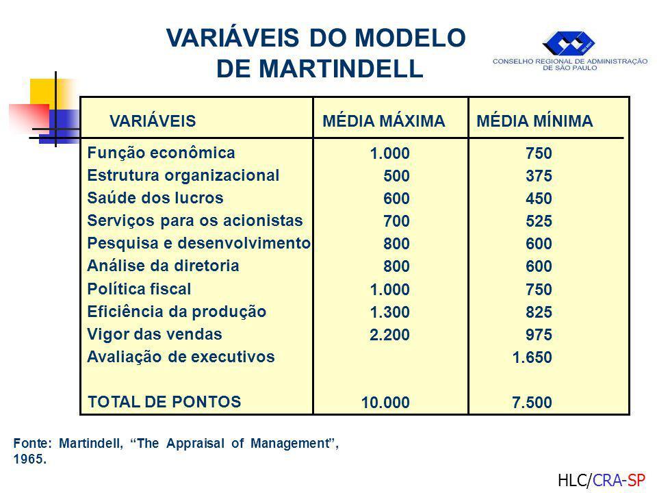 VARIÁVEIS DO MODELO DE MARTINDELL VARIÁVEISMÉDIA MÁXIMAMÉDIA MÍNIMA Função econômica Estrutura organizacional Saúde dos lucros Serviços para os acionistas Pesquisa e desenvolvimento Análise da diretoria Política fiscal Eficiência da produção Vigor das vendas Avaliação de executivos TOTAL DE PONTOS Fonte: Martindell, The Appraisal of Management, 1965.