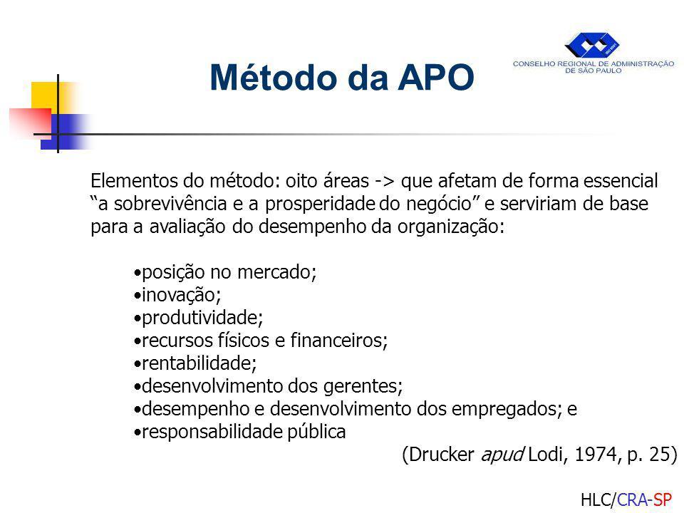 HLC/CRA-SP PRÊMIO MALCOLM BALDRIDGE Critérios e Pontuação