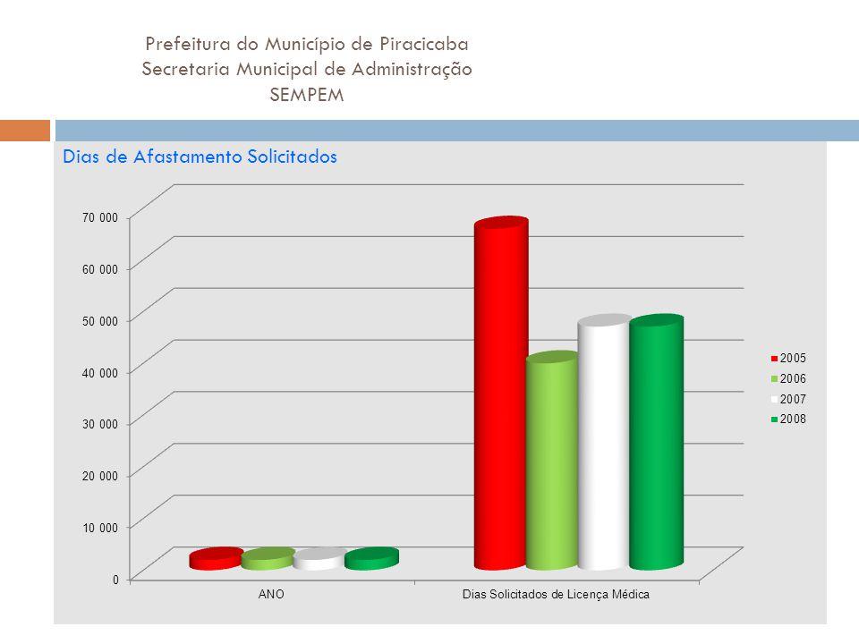 Prefeitura do Município de Piracicaba Secretaria Municipal de Administração SEMPEM Dias de Afastamento Solicitados