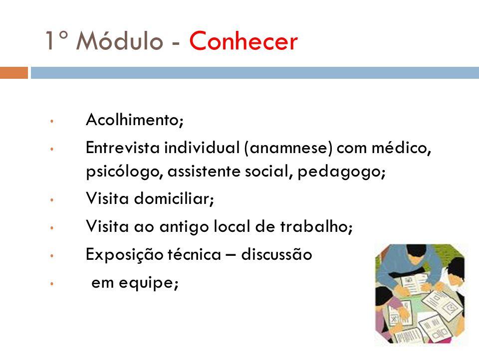 1º Módulo - Conhecer Acolhimento; Entrevista individual (anamnese) com médico, psicólogo, assistente social, pedagogo; Visita domiciliar; Visita ao an