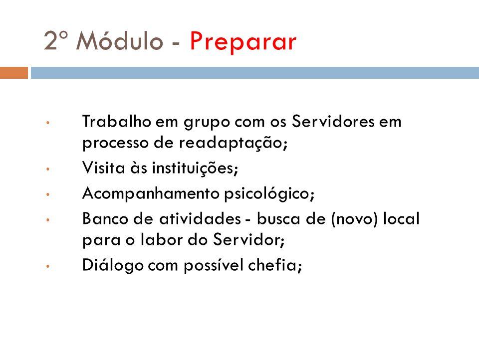 2º Módulo - Preparar Trabalho em grupo com os Servidores em processo de readaptação; Visita às instituições; Acompanhamento psicológico; Banco de ativ