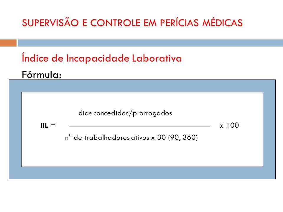SUPERVISÃO E CONTROLE EM PERÍCIAS MÉDICAS Índice de Incapacidade Laborativa Fórmula: dias concedidos/prorrogados IIL = x 100 n° de trabalhadores ativo
