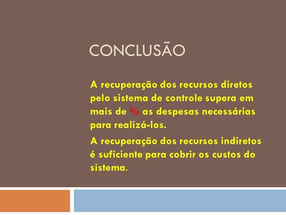 CONCLUSÃO A recuperação dos recursos diretos pelo sistema de controle supera em mais de ¾ as despesas necessárias para realizá-los. A recuperação dos