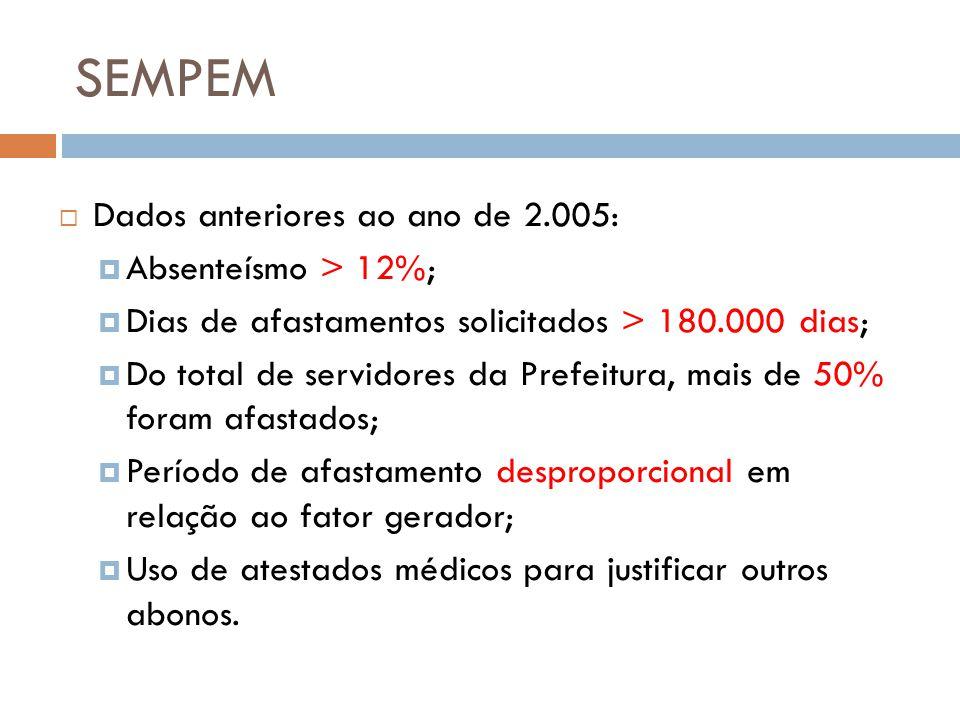 SEMPEM Dados anteriores ao ano de 2.005: Absenteísmo > 12%; Dias de afastamentos solicitados > 180.000 dias; Do total de servidores da Prefeitura, mai