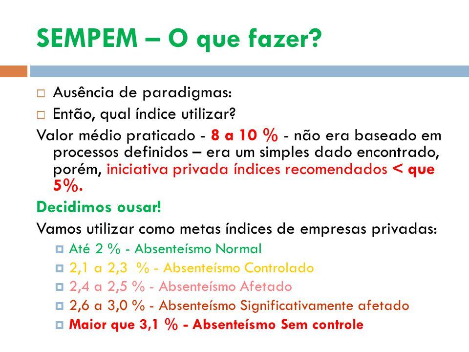 SEMPEM – O que fazer? Ausência de paradigmas: Então, qual índice utilizar? Valor médio praticado - 8 a 10 % - não era baseado em processos definidos –