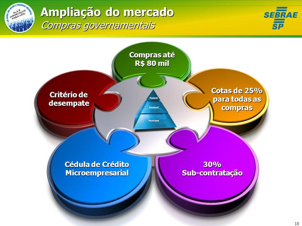 10 Ampliação do mercado Compras governamentais Compras até R$ 80 mil Cotas de 25% para todas as compras 30% Sub-contratação Critério de desempate Cédu