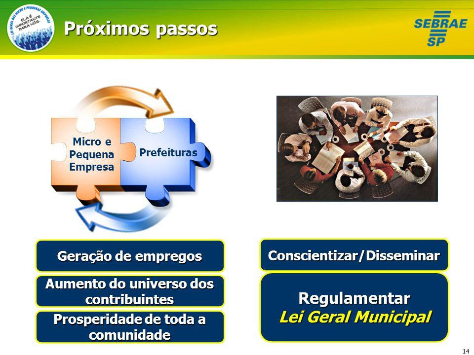 14 Próximos passos Conscientizar/Disseminar Regulamentar Lei Geral Municipal Micro e Pequena Empresa Prefeituras Geração de empregos Aumento do univer