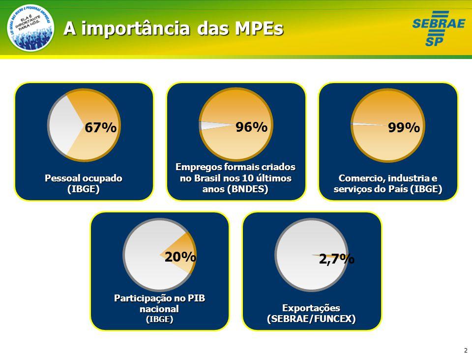 2 A importância das MPEs Pessoal ocupado (IBGE) Empregos formais criados no Brasil nos 10 últimos anos (BNDES) Comercio, industria e serviços do País