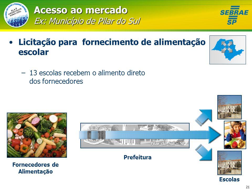 21 Acesso ao mercado Ex: Município de Pilar do Sul Licitação para fornecimento de alimentação escolar –13 escolas recebem o alimento direto dos fornec