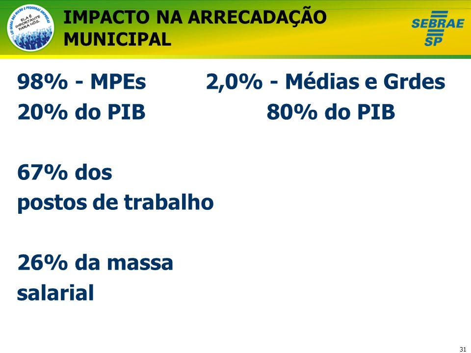 31 IMPACTO NA ARRECADAÇÃO MUNICIPAL 98% - MPEs2,0% - Médias e Grdes 20% do PIB 80% do PIB 67% dos postos de trabalho 26% da massa salarial