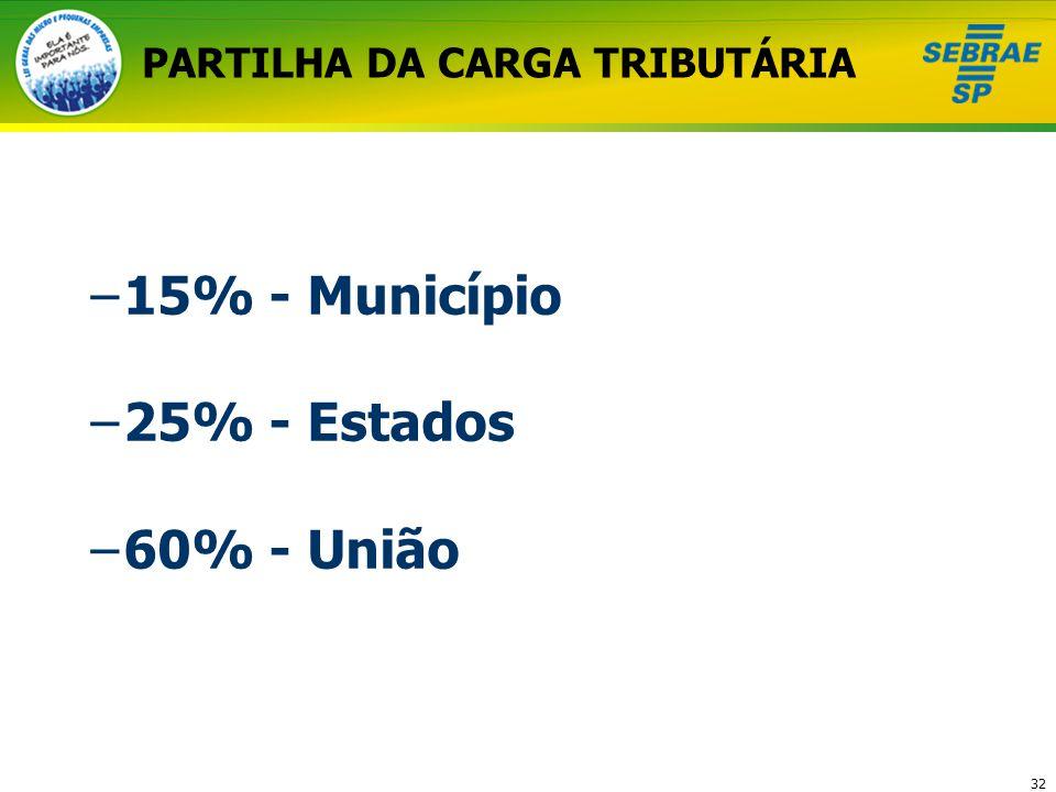 32 PARTILHA DA CARGA TRIBUTÁRIA –15% - Município –25% - Estados –60% - União
