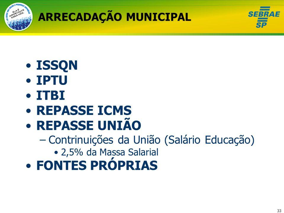 33 ARRECADAÇÃO MUNICIPAL ISSQN IPTU ITBI REPASSE ICMS REPASSE UNIÃO –Contrinuições da União (Salário Educação) 2,5% da Massa Salarial FONTES PRÓPRIAS