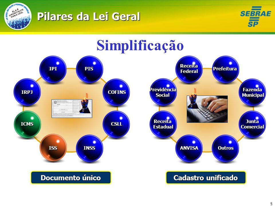 5 Pilares da Lei Geral IRPJ IPIPIS COFINS CSLL INSSANVISA ReceitaEstadual PrevidênciaSocial ReceitaFederal Prefeitura FazendaMunicipal Junta Comercial