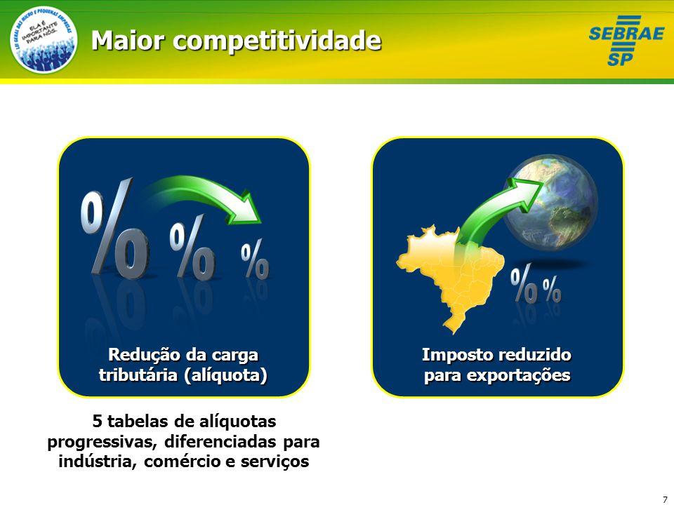 7 Maior competitividade Redução da carga tributária (alíquota) Imposto reduzido para exportações 5 tabelas de alíquotas progressivas, diferenciadas pa
