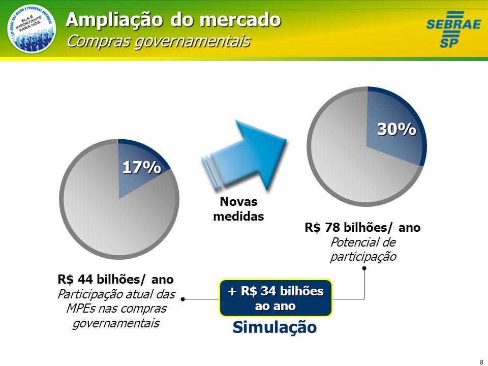 8 R$ 44 bilhões/ ano Participação atual das MPEs nas compras governamentais R$ 78 bilhões/ ano Potencial de participação Novas medidas + R$ 34 bilhões