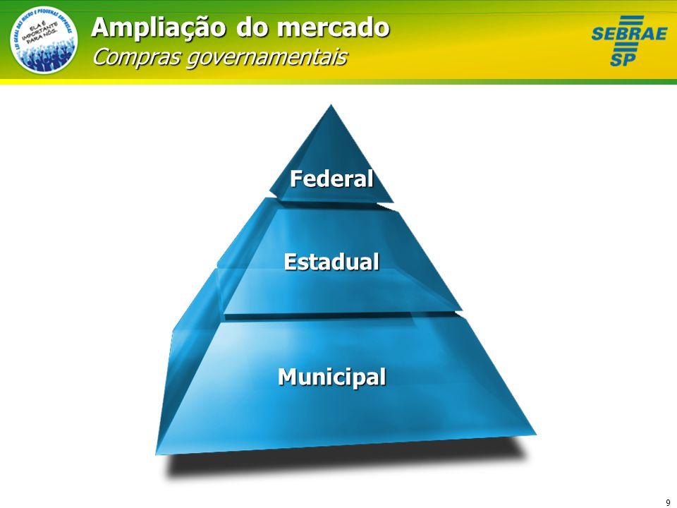 10 Ampliação do mercado Compras governamentais Compras até R$ 80 mil Cotas de 25% para todas as compras 30% Sub-contratação Critério de desempate Cédula de Crédito Microempresarial