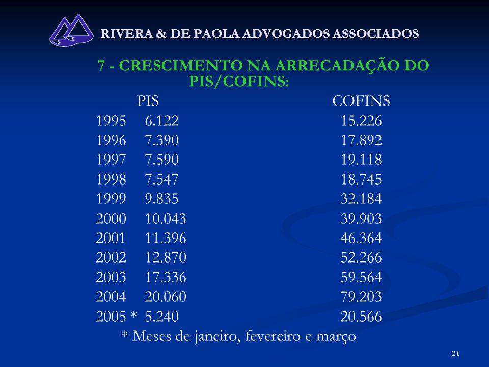 21 RIVERA & DE PAOLA ADVOGADOS ASSOCIADOS 7 - CRESCIMENTO NA ARRECADAÇÃO DO PIS/COFINS: PISCOFINS 19956.12215.226 19967.39017.892 19977.59019.118 1998