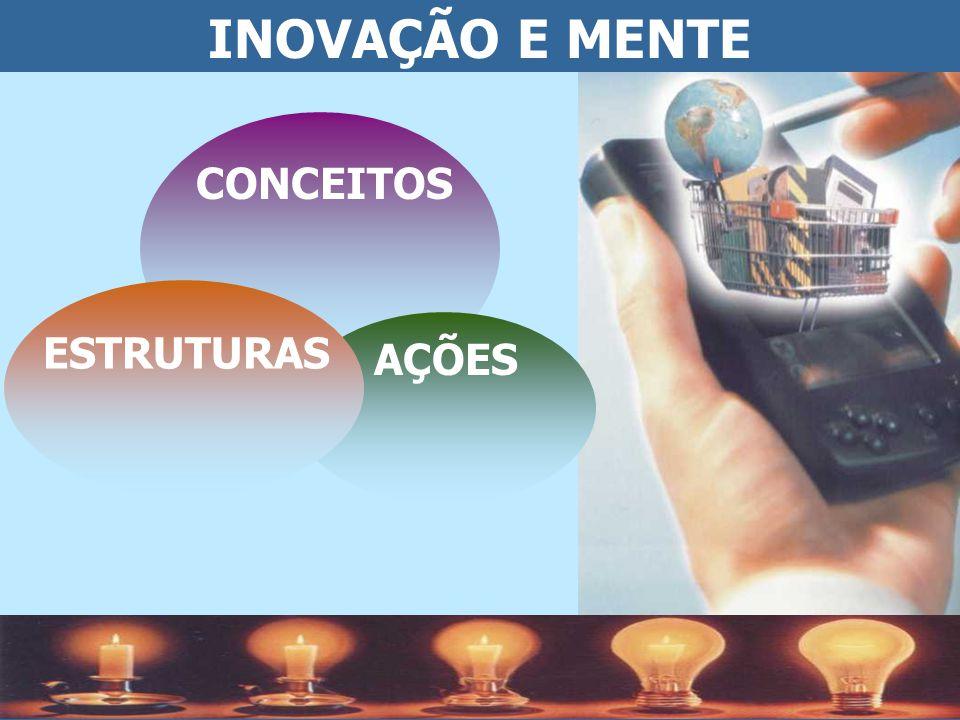 INOVAÇÃO E MENTE CONCEITOS AÇÕES ESTRUTURAS