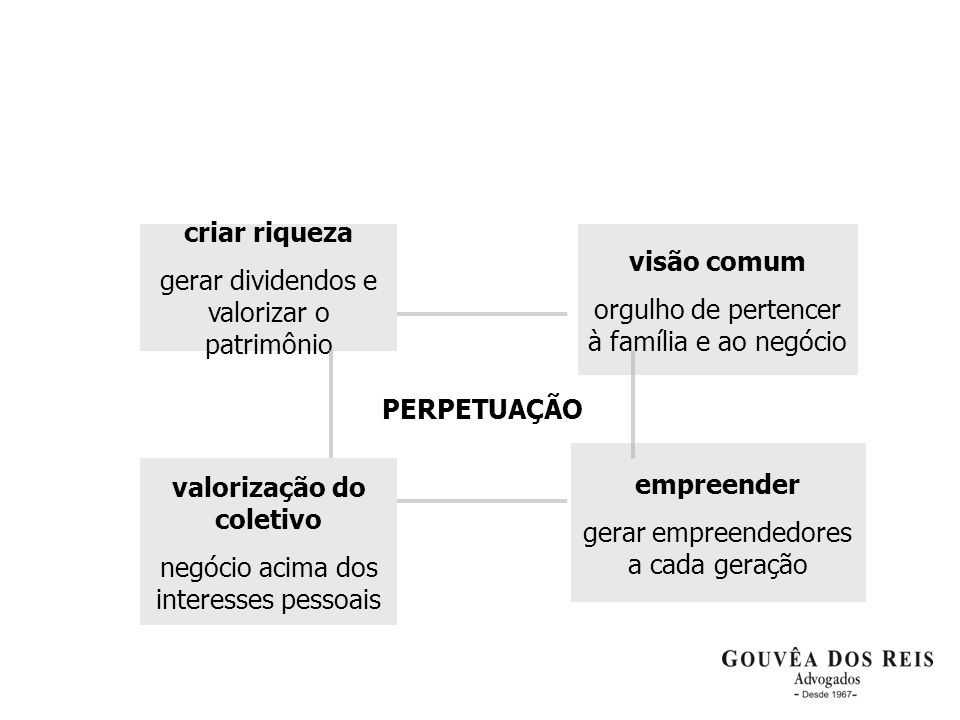 PERPETUAÇÃO empreender gerar empreendedores a cada geração visão comum orgulho de pertencer à família e ao negócio valorização do coletivo negócio aci