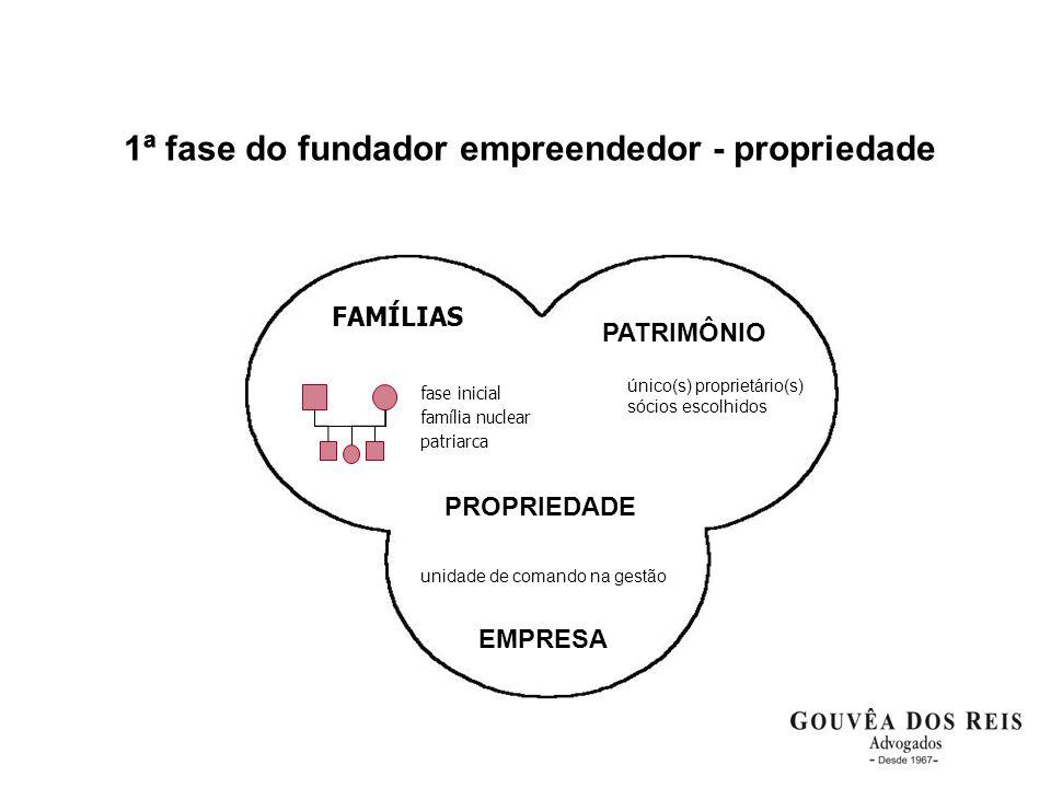 1ª fase do fundador empreendedor - propriedade PATRIMÔNIO PROPRIEDADE EMPRESA unidade de comando na gestão FAMÍLIAS fase inicial família nuclear patri