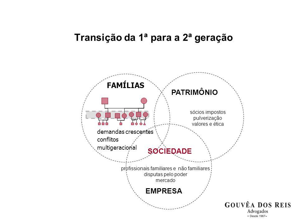 Transição da 1ª para a 2ª geração PATRIMÔNIO SOCIEDADE EMPRESA profissionais familiares e não familiares disputas pelo poder mercado FAMÍLIAS demandas