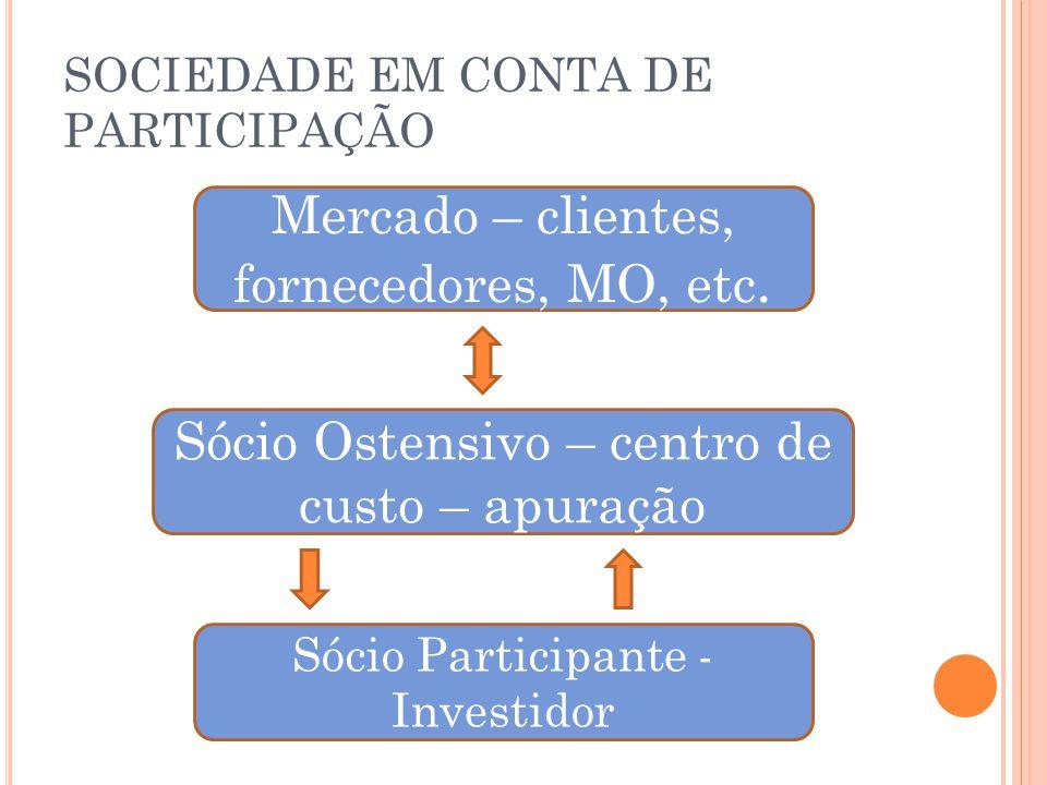 SOCIEDADE EM CONTA DE PARTICIPAÇÃO Mercado – clientes, fornecedores, MO, etc. Sócio Ostensivo – centro de custo – apuração Sócio Participante - Invest