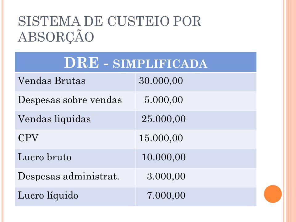 SISTEMA DE CUSTEIO POR ABSORÇÃO DRE - SIMPLIFICADA Vendas Brutas30.000,00 Despesas sobre vendas 5.000,00 Vendas liquidas 25.000,00 CPV15.000,00 Lucro