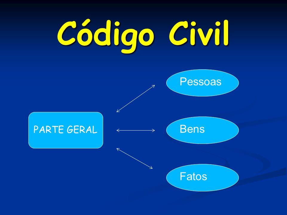 Código Civil PARTE GERAL Pessoas Bens Fatos
