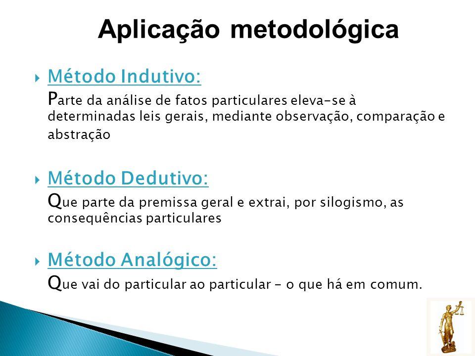 Método Indutivo: P arte da análise de fatos particulares eleva-se à determinadas leis gerais, mediante observação, comparação e abstração Método Dedut