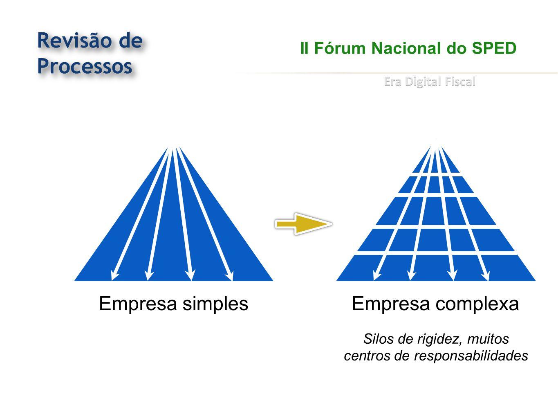 Revisão de Processos Empresa simplesEmpresa complexa II Fórum Nacional do SPED Silos de rigidez, muitos centros de responsabilidades