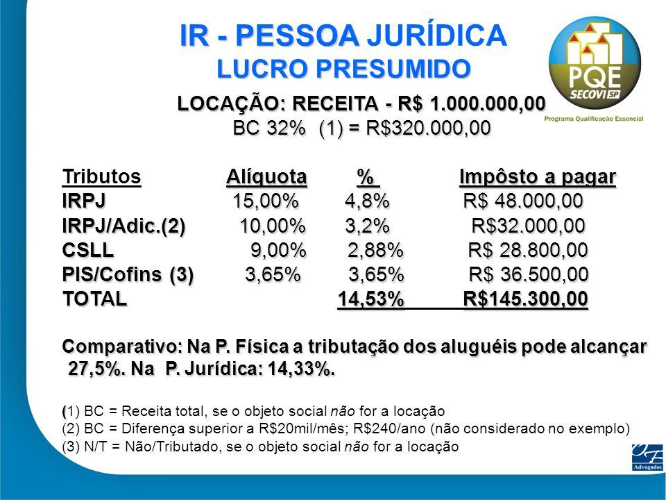 17 LOCAÇÃO: RECEITA - R$ 1.000.000,00 BC 32% (1) = R$320.000,00 Alíquota % Impôsto a pagar Tributos Alíquota % Impôsto a pagar IRPJ 15,00% 4,8% R$ 48.