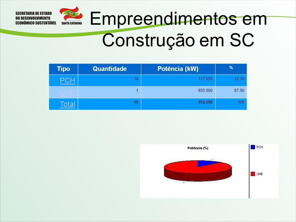 TipoQuantidadePotência (kW) % PCH 14117.65612,10 UHE 1855.00087,90 Total 15972.656100 Empreendimentos em Construção em SC