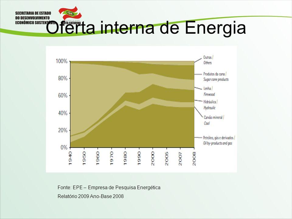 Oferta interna de Energia Fonte: EPE – Empresa de Pesquisa Energética Relatório 2009 Ano-Base 2008