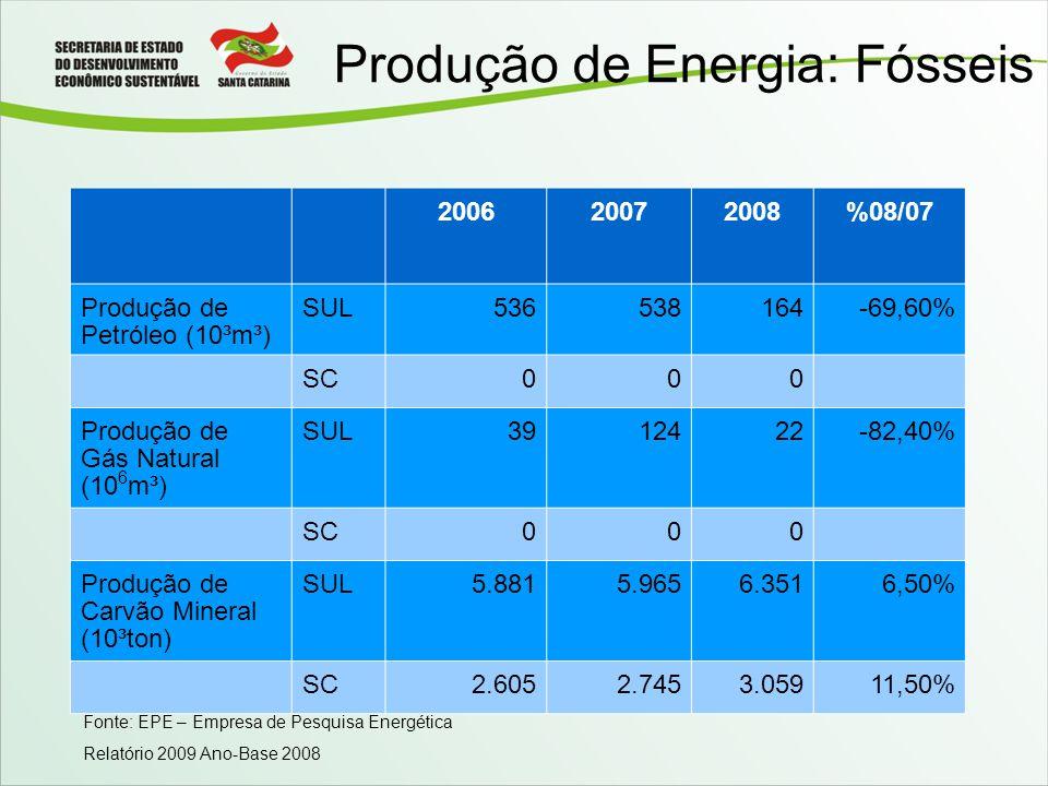 Produção de Energia: Fósseis 200620072008%08/07 Produção de Petróleo (10³m³) SUL536538164-69,60% SC000 Produção de Gás Natural (10 6 m³) SUL3912422-82