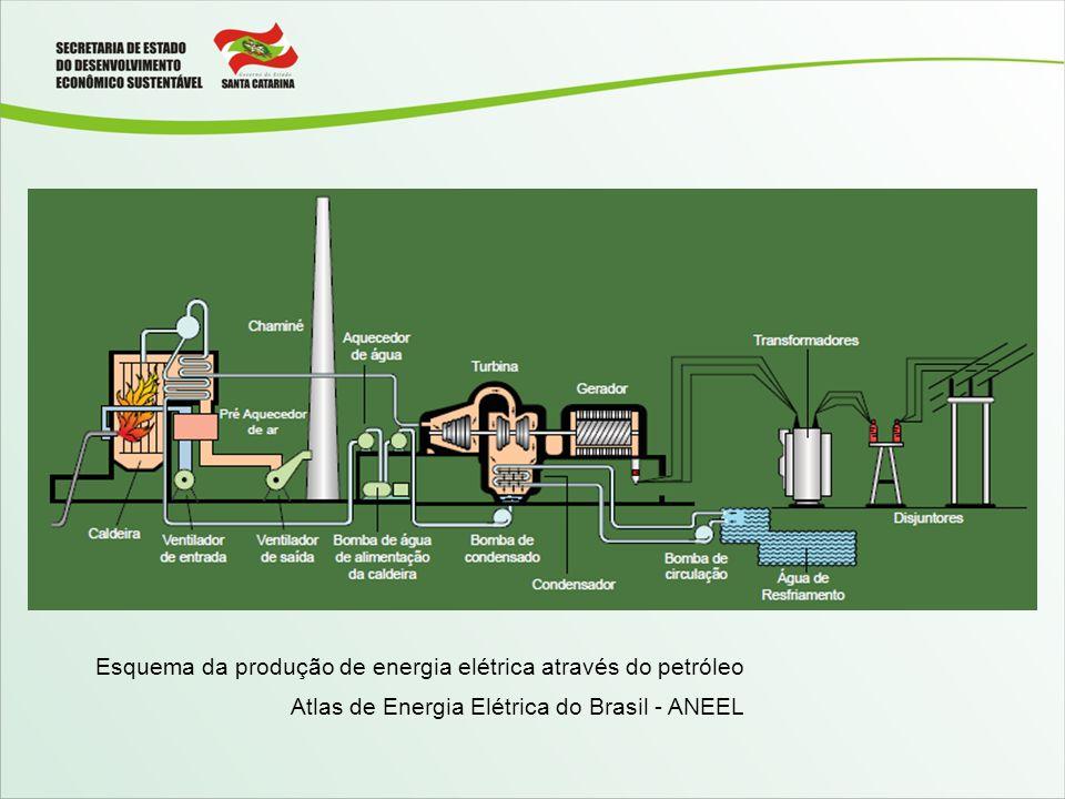 Esquema da produção de energia elétrica através do petróleo Atlas de Energia Elétrica do Brasil - ANEEL