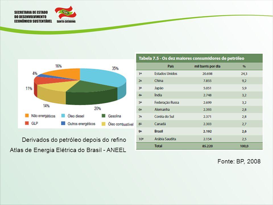 Derivados do petróleo depois do refino Atlas de Energia Elétrica do Brasil - ANEEL Fonte: BP, 2008
