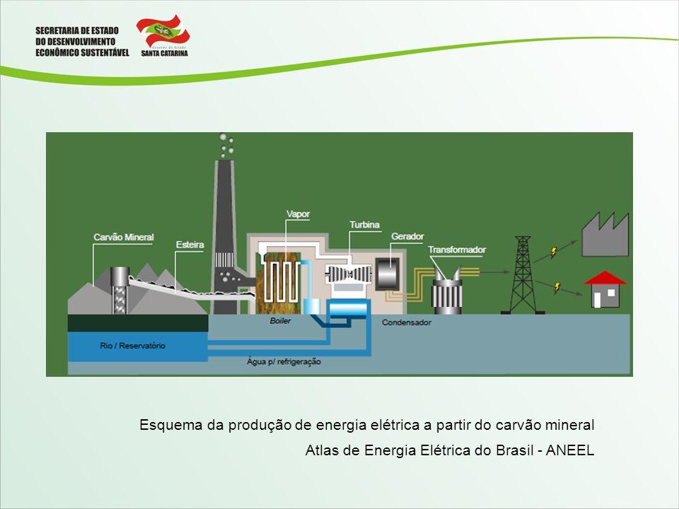 Esquema da produção de energia elétrica a partir do carvão mineral Atlas de Energia Elétrica do Brasil - ANEEL